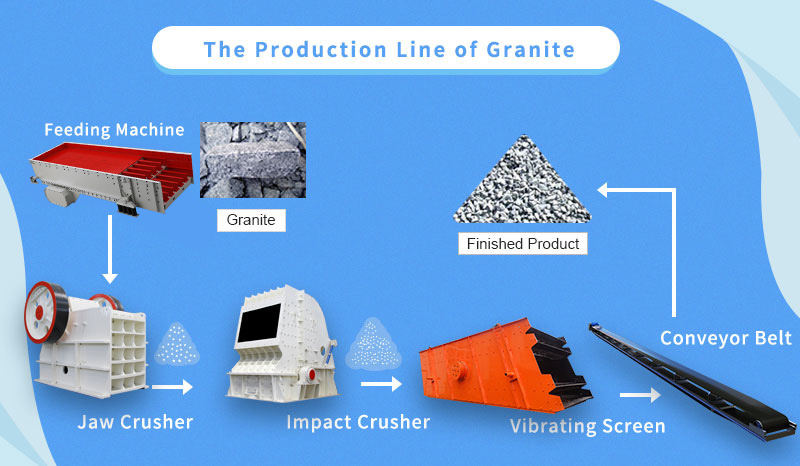 The production line of granite