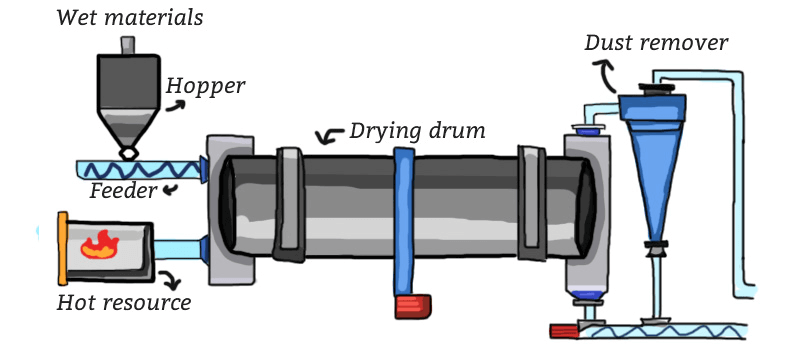 Work process of the drum dryer
