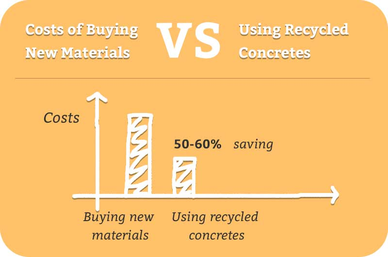 Costs of Buying New Materials vs Using Recycled Concretes
