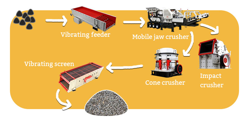 crushing process of concretes for recycling