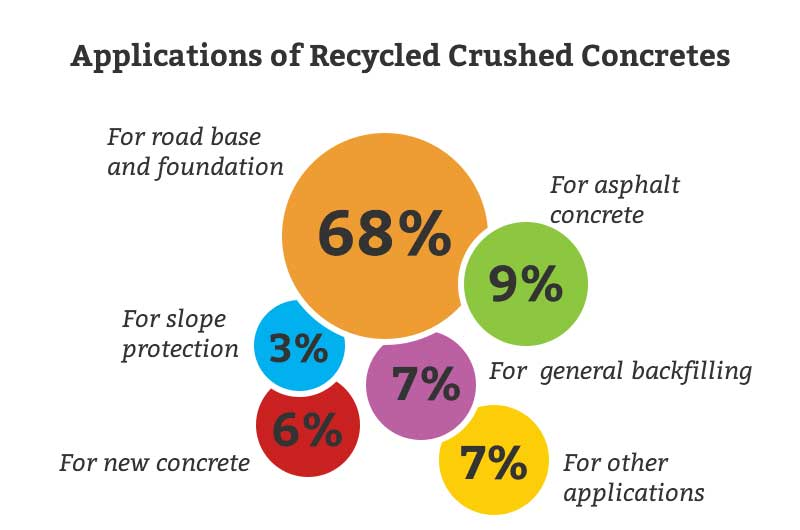 Applications of Recycled Crushed Concretes