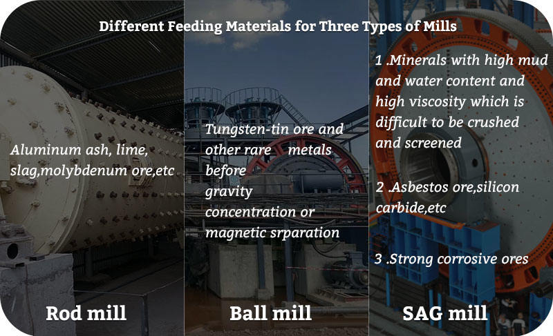 Different Feeding Materials for Three Types of Mills